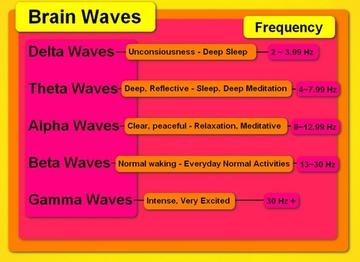 Trypophobia brain wave pattern